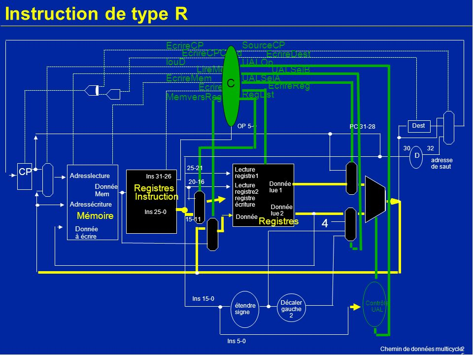 Instruction de type R C 4 EcrireCP SourceCP EcrireCPCond EcrireDest