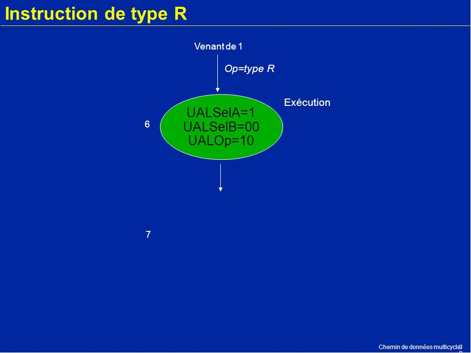 Instruction de type R UALSelA=1 UALSelB=00 UALOp=10 Op=type R