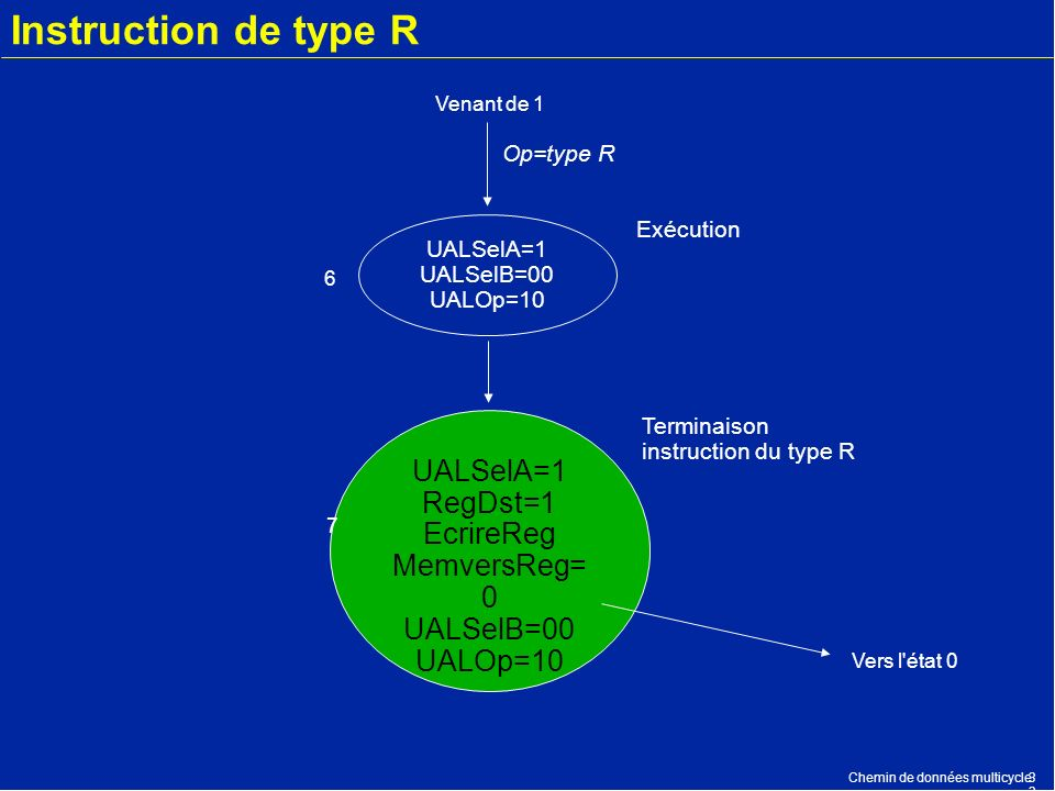 Instruction de type R UALSelA=1 RegDst=1 EcrireReg MemversReg=0