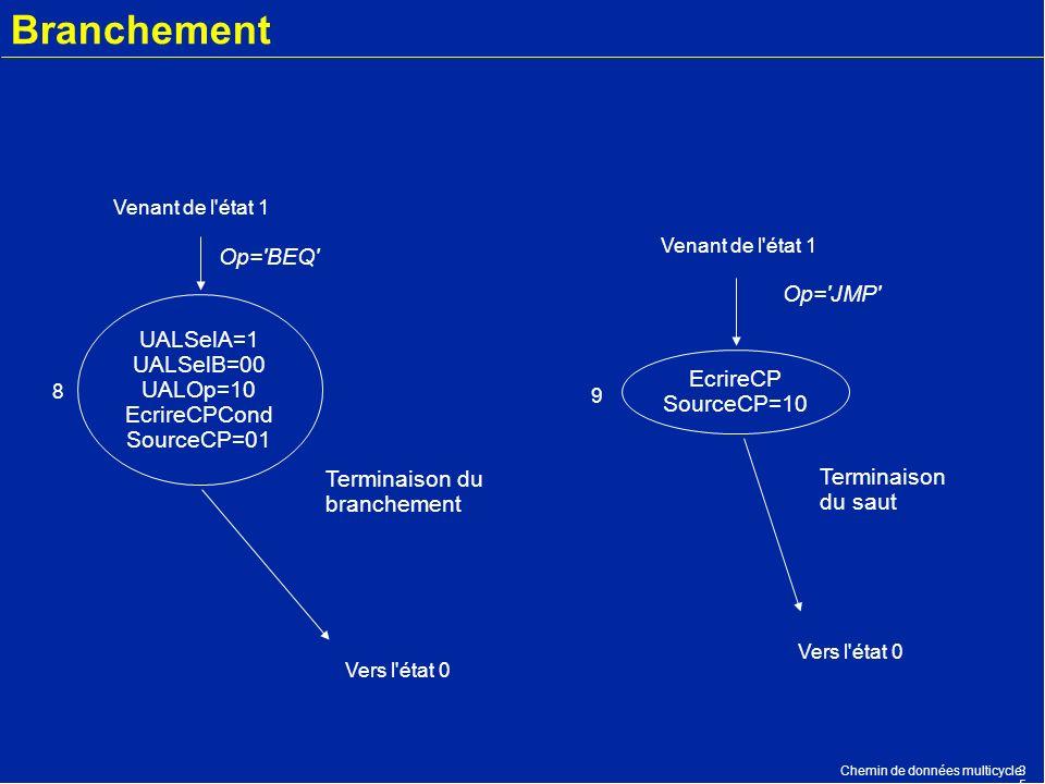 Branchement Op= BEQ Op= JMP UALSelA=1 UALSelB=00 UALOp=10