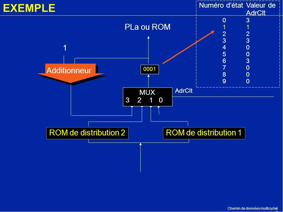 EXEMPLE PLa ou ROM Additionneur 1 ROM de distribution 2