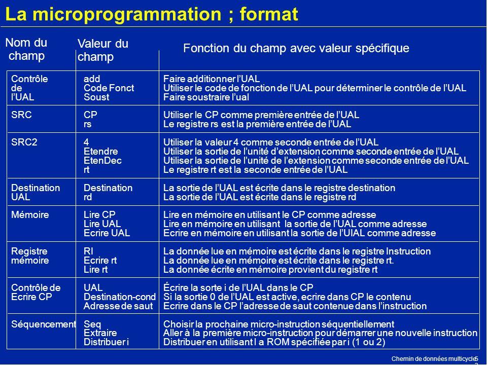 La microprogrammation ; format