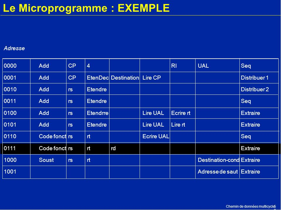 Le Microprogramme : EXEMPLE
