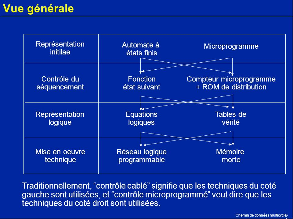 Compteur microprogramme