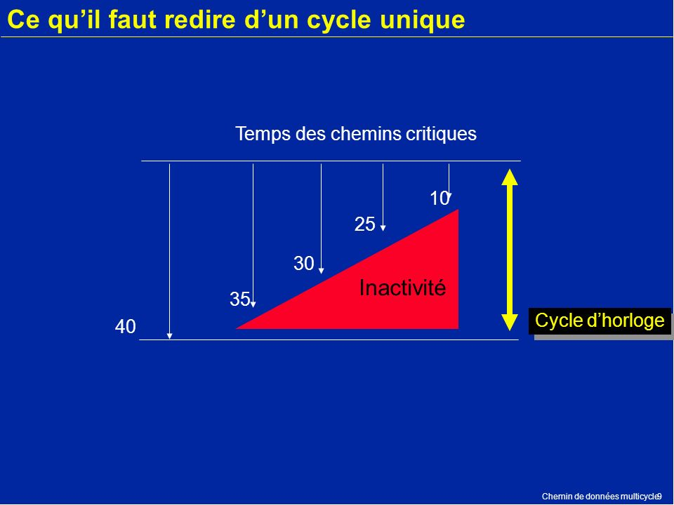 Ce qu'il faut redire d'un cycle unique