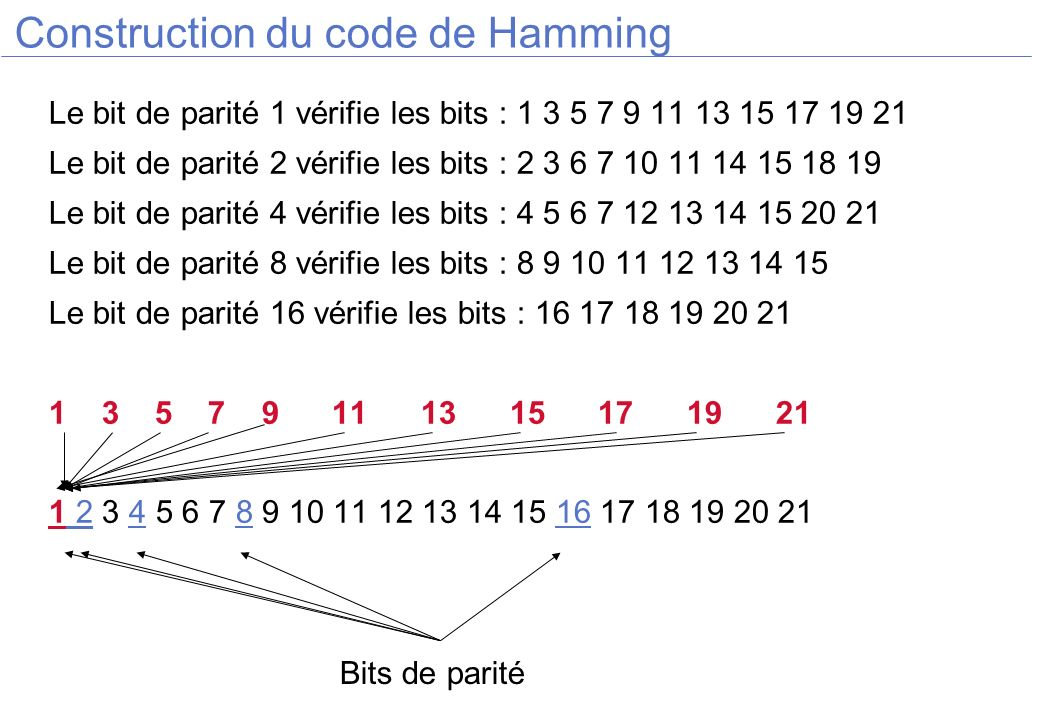 Construction du code de Hamming