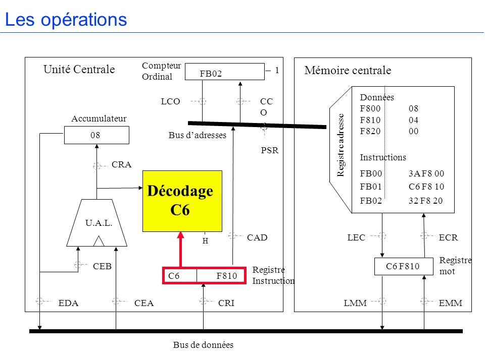 Les opérations Décodage C6 Unité Centrale Mémoire centrale Compteur