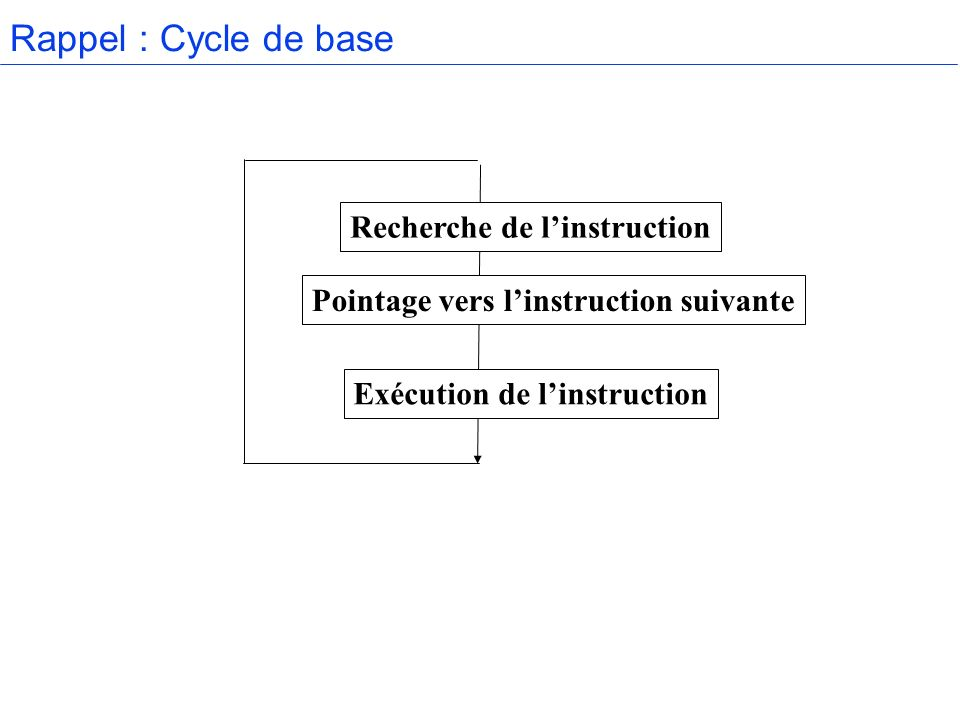 Rappel : Cycle de base Recherche de l'instruction