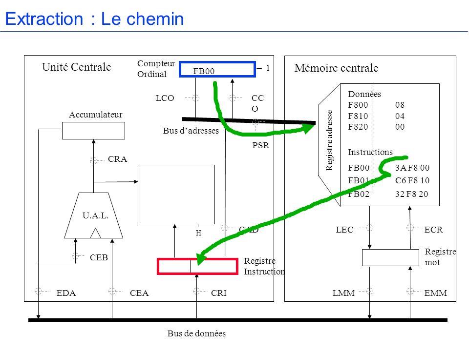 Extraction : Le chemin Unité Centrale Mémoire centrale Compteur