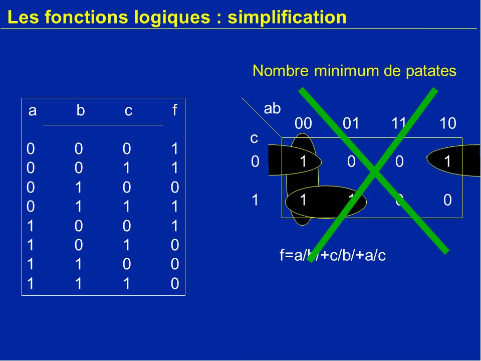 Introduction la minimisation logique ppt video online for Les fonction logique