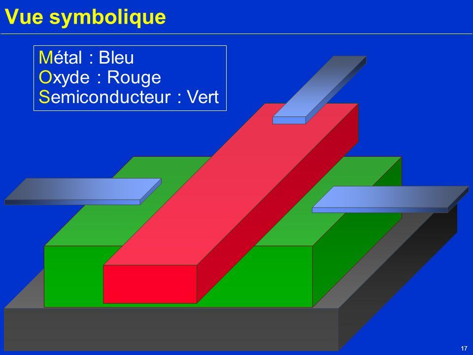 Vue symbolique Métal : Bleu Oxyde : Rouge Semiconducteur : Vert