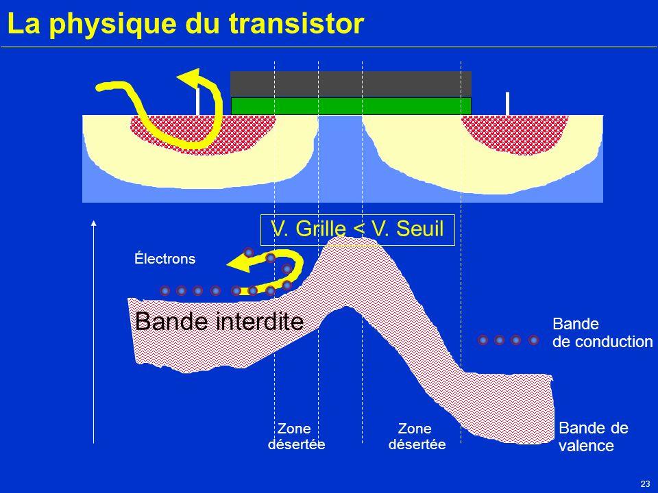 La physique du transistor
