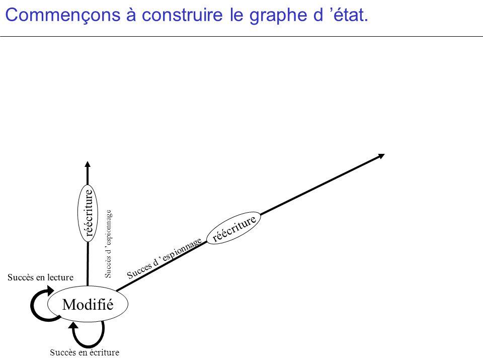 Commençons à construire le graphe d 'état.