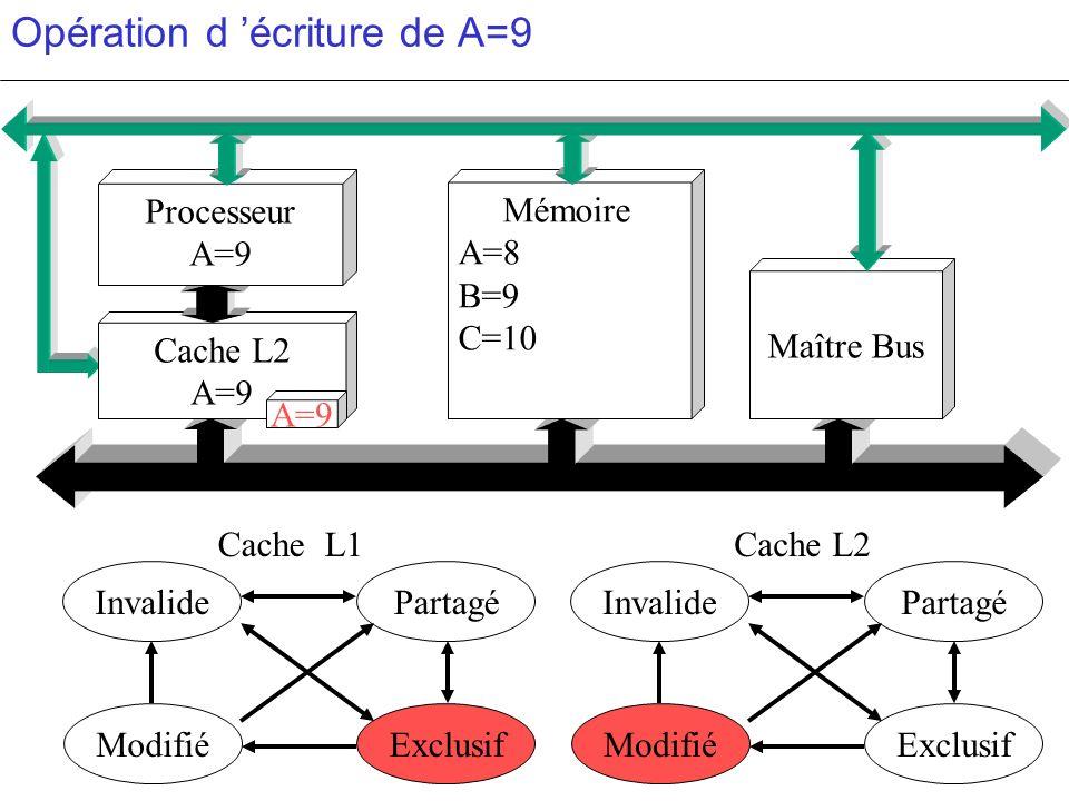 Opération d 'écriture de A=9