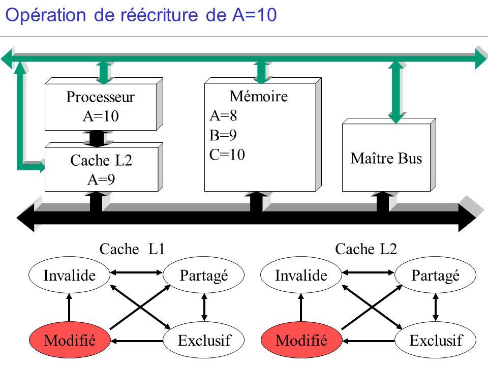 Opération de réécriture de A=10