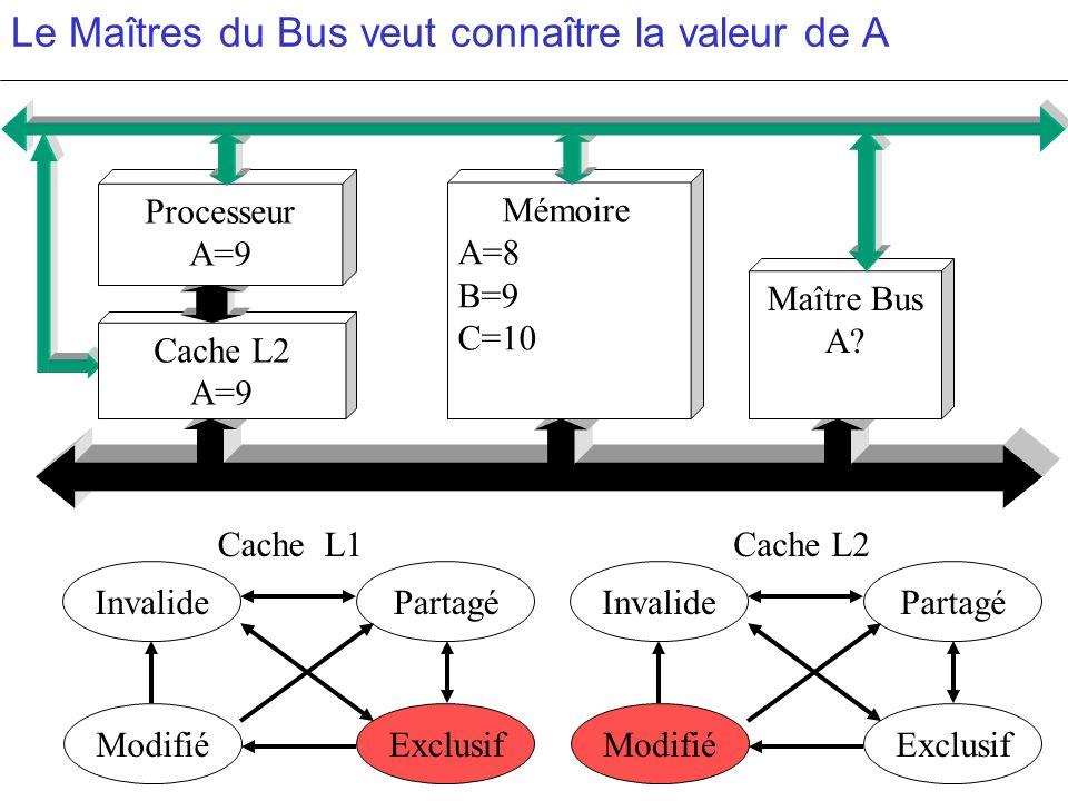 Le Maîtres du Bus veut connaître la valeur de A