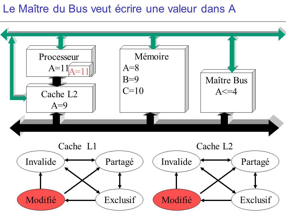 Le Maître du Bus veut écrire une valeur dans A