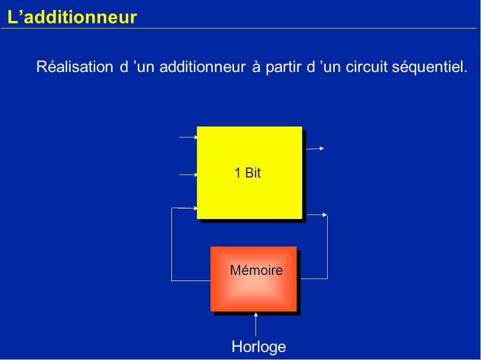 L'additionneur Réalisation d 'un additionneur à partir d 'un circuit séquentiel. 1 Bit. r-1. Mémoire.