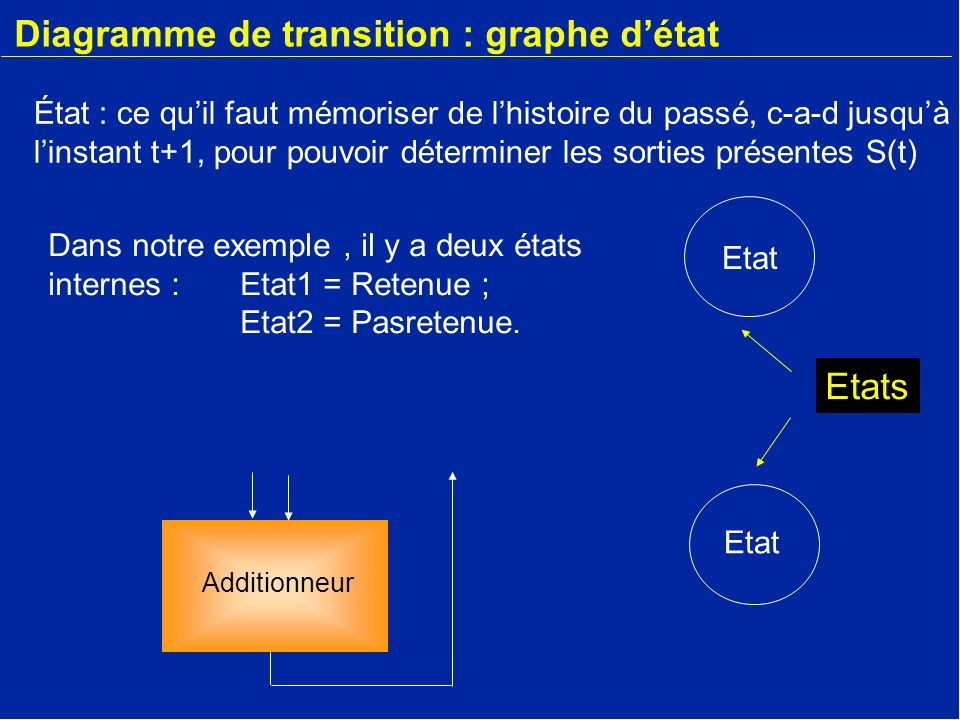 Diagramme de transition : graphe d'état