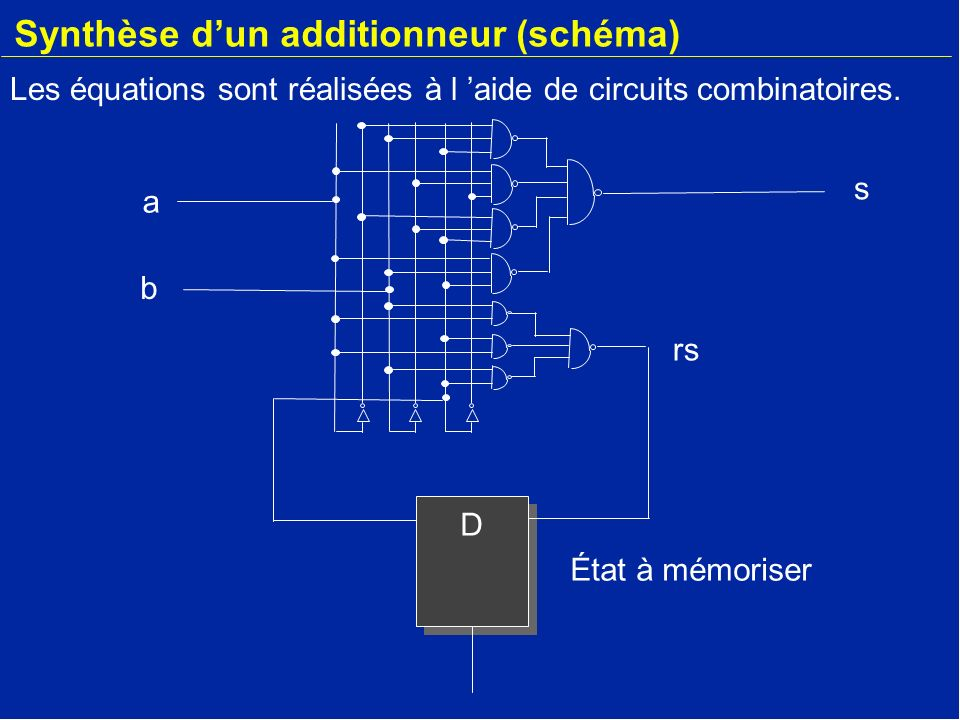 Synthèse d'un additionneur (schéma)