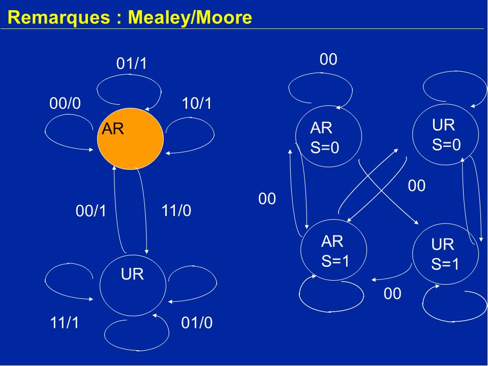 Remarques : Mealey/Moore