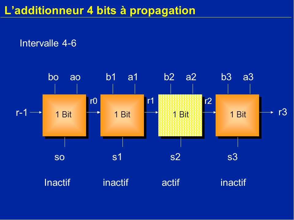 L'additionneur 4 bits à propagation