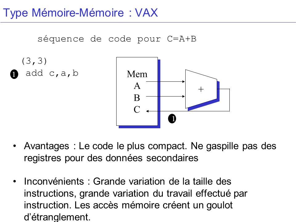 Type Mémoire-Mémoire : VAX