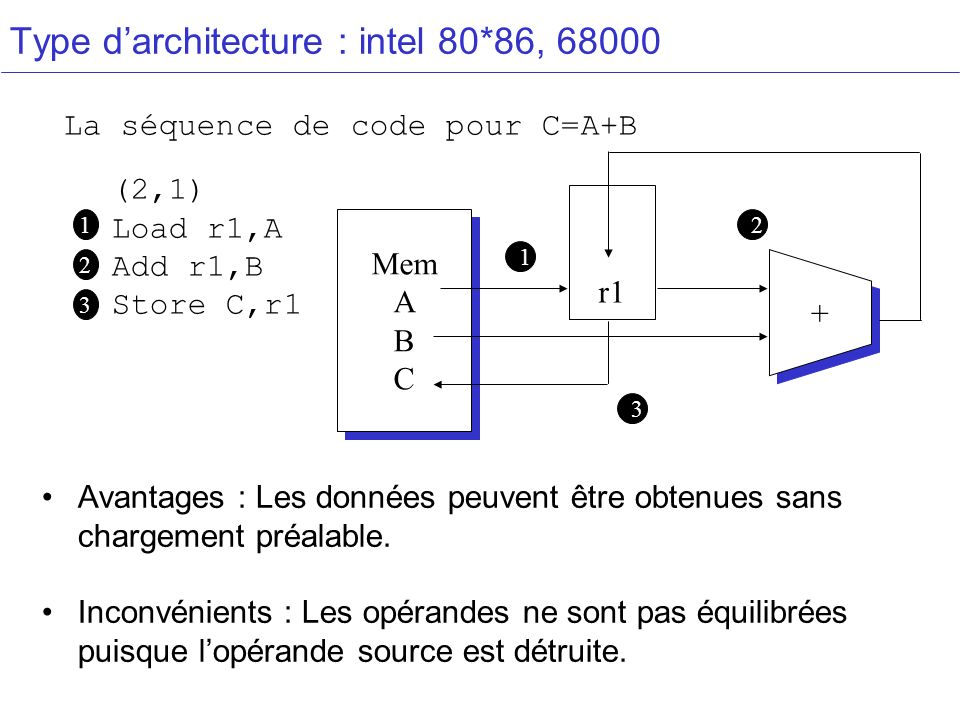 Type d'architecture : intel 80*86, 68000