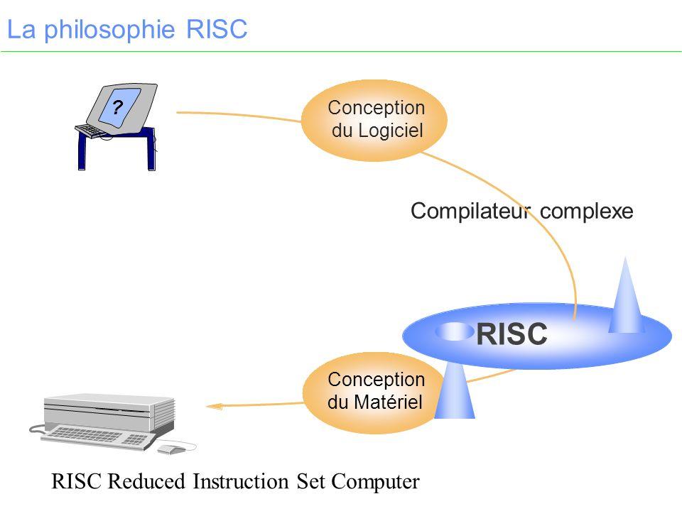 RISC La philosophie RISC Compilateur complexe