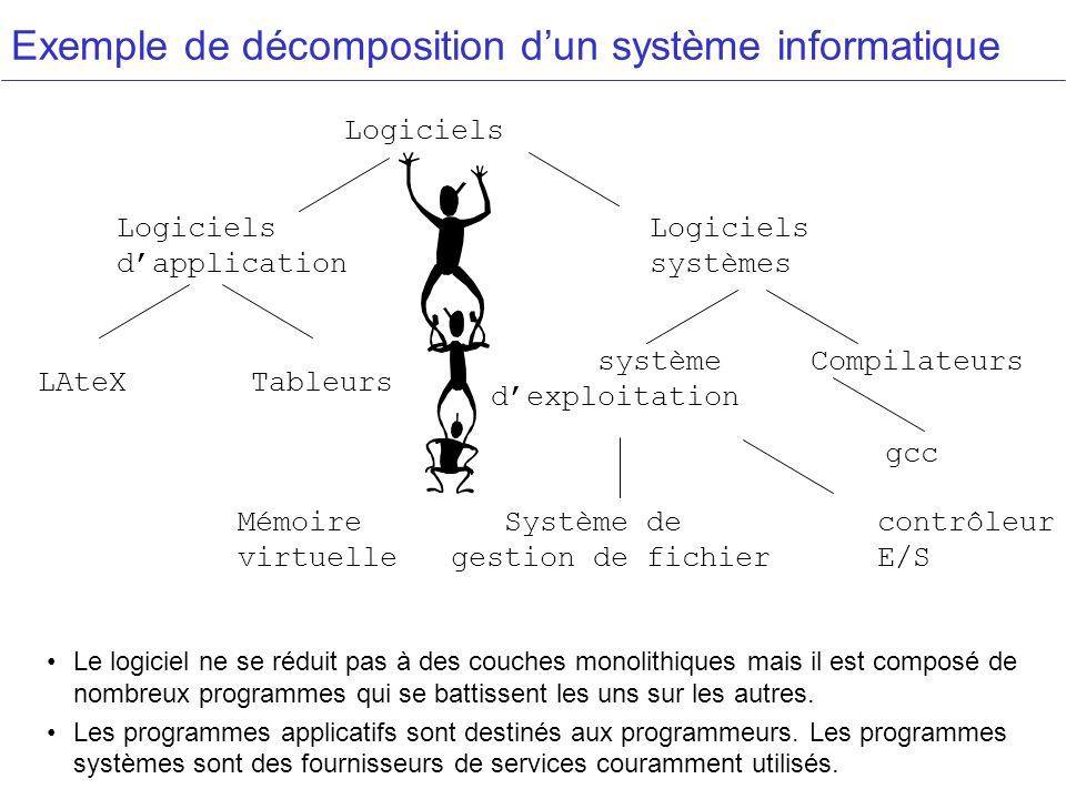 Exemple de décomposition d'un système informatique
