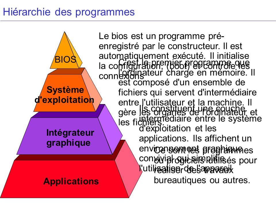 Hiérarchie des programmes