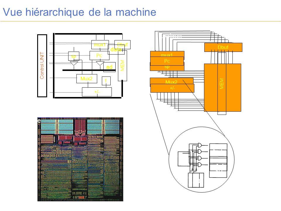 Vue hiérarchique de la machine