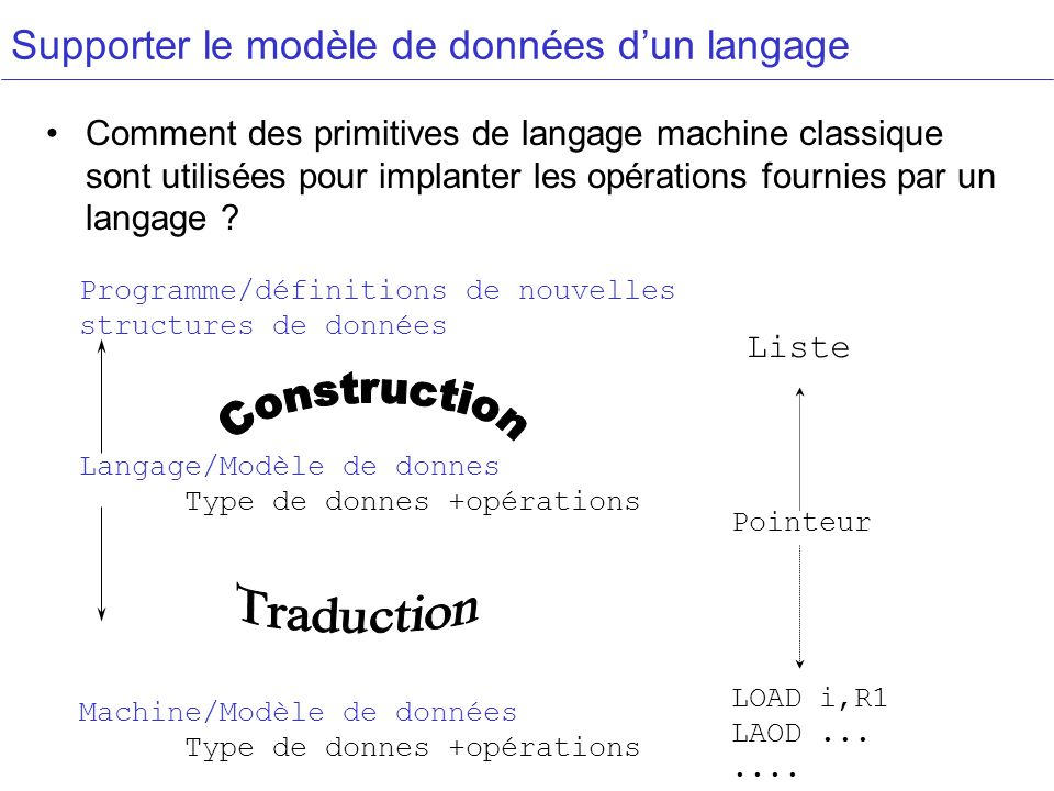 Supporter le modèle de données d'un langage