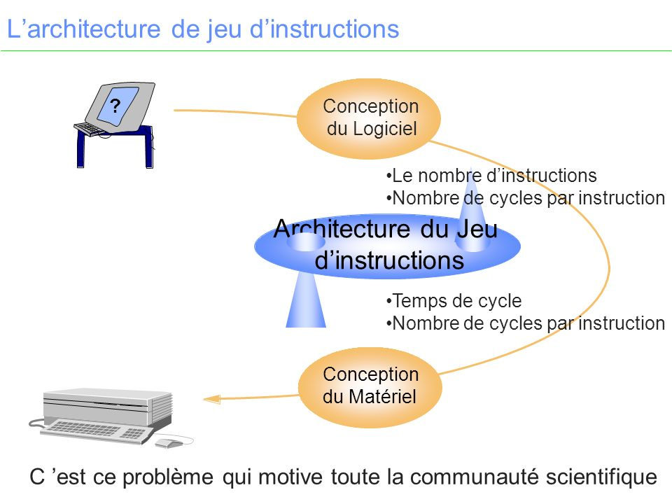 L'architecture de jeu d'instructions