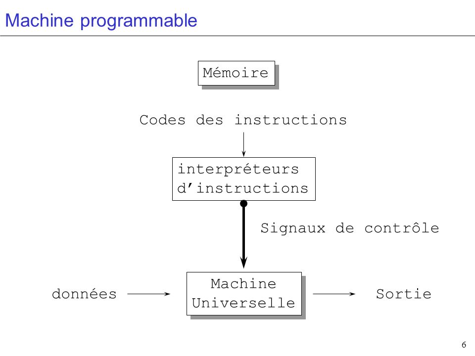 Machine programmable Mémoire Codes des instructions interpréteurs
