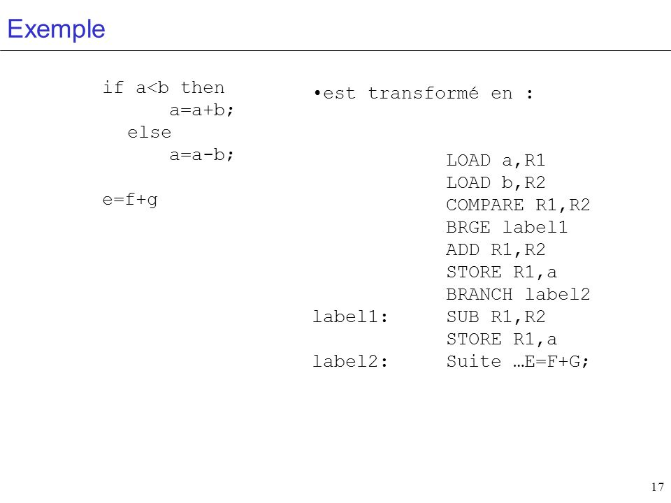 Exemple if a<b then a=a+b; else a=a-b; est transformé en :
