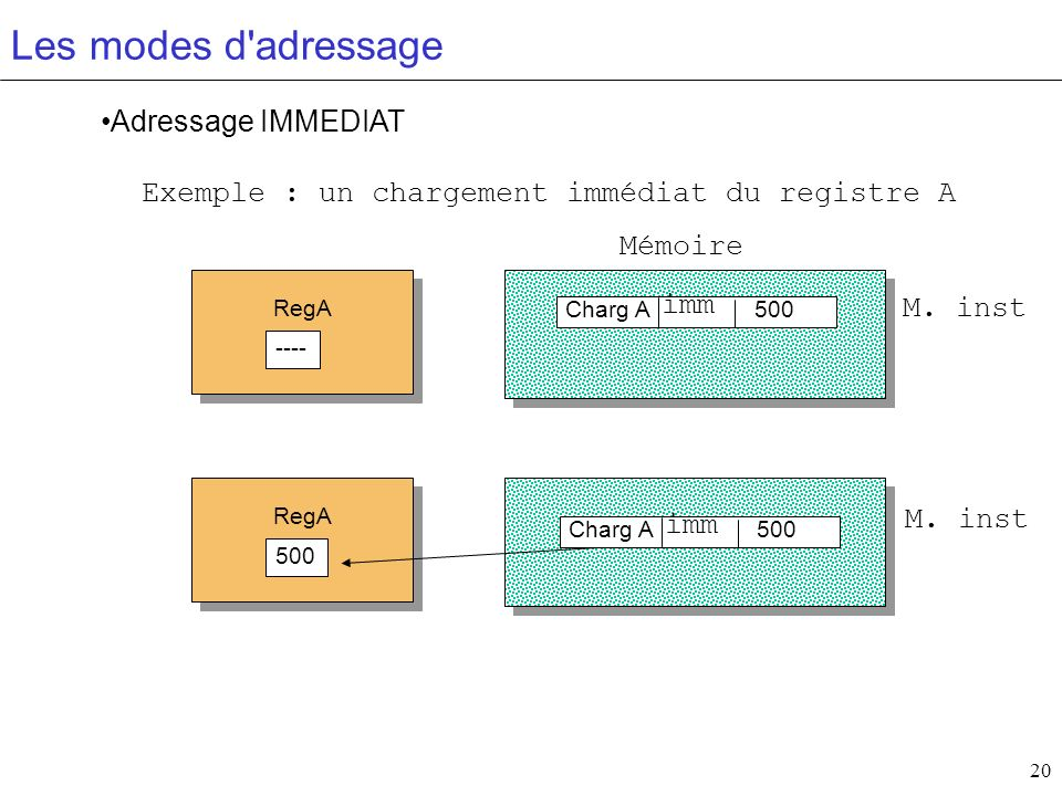 Les modes d adressage Adressage IMMEDIAT