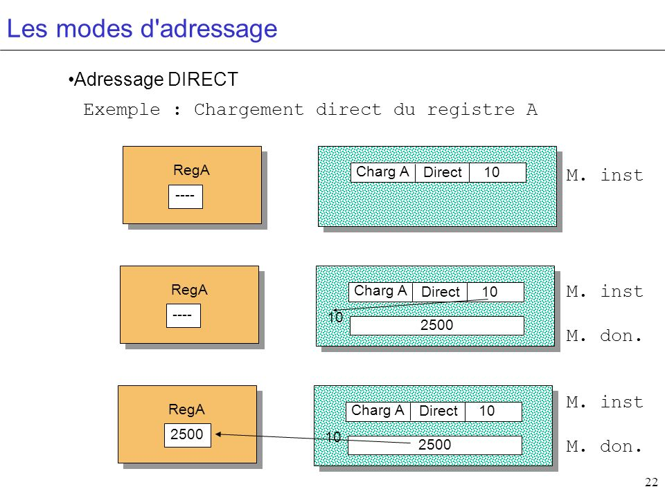 Les modes d adressage Adressage DIRECT