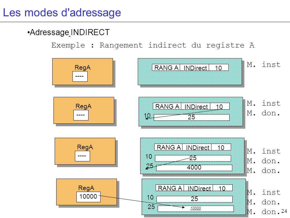 Les modes d adressage Adressage INDIRECT