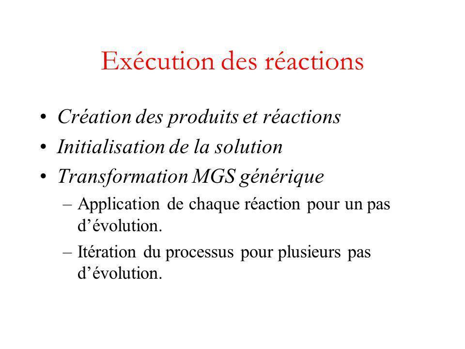 Exécution des réactions