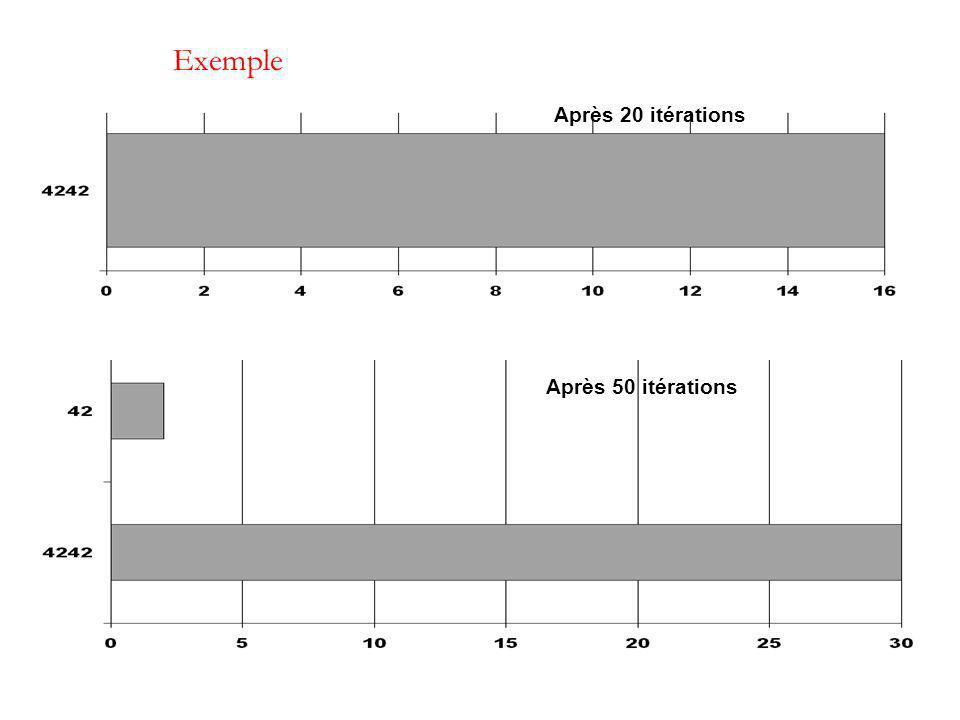 Exemple Après 20 itérations Après 50 itérations
