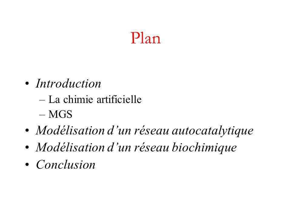 Plan Introduction Modélisation d'un réseau autocatalytique