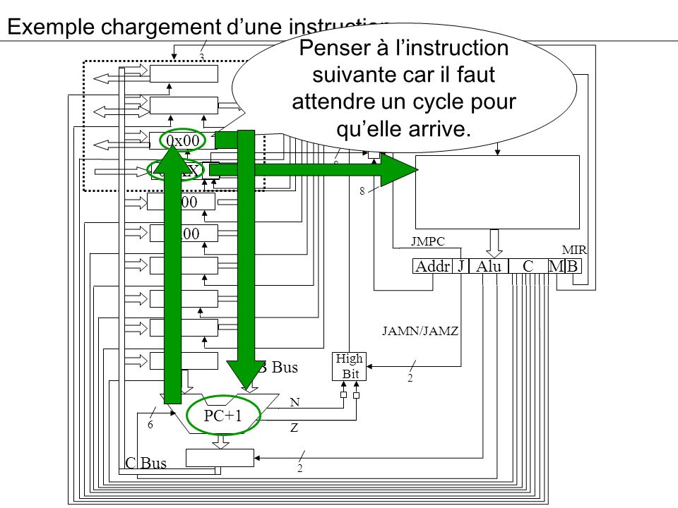 Exemple chargement d'une instruction