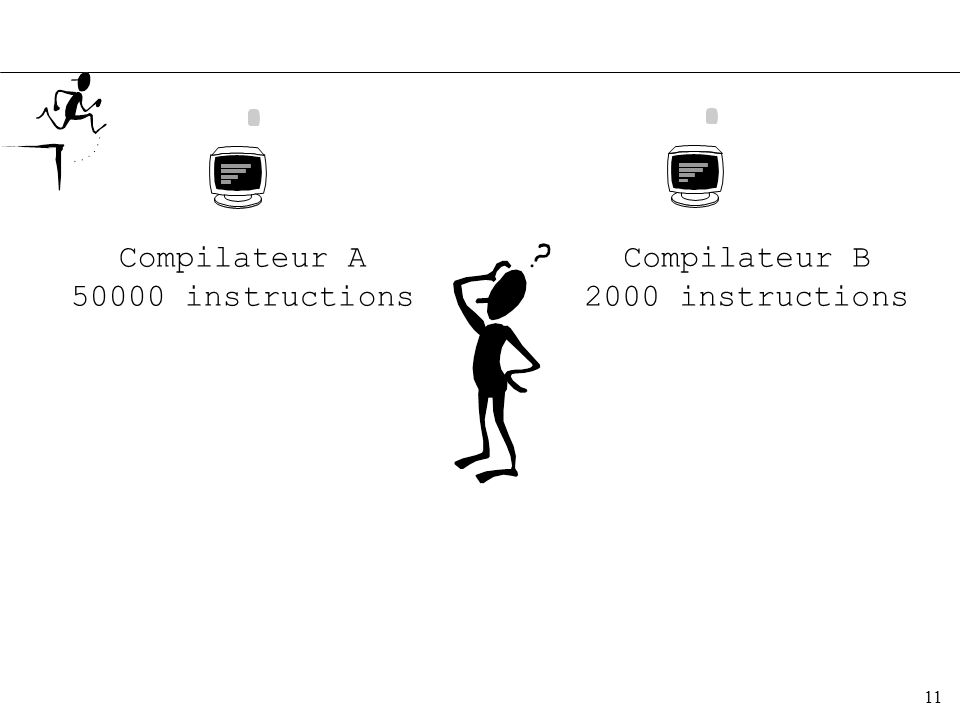 Compilateur A 50000 instructions Compilateur B 2000 instructions