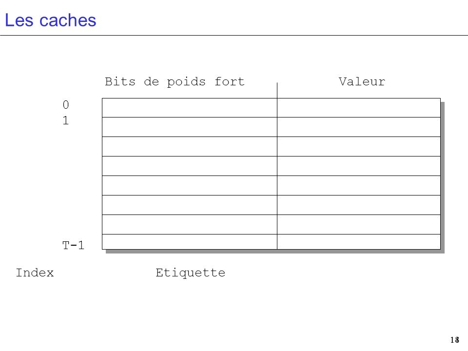 Les caches Bits de poids fort Valeur 1 T-1 Index Etiquette 14 14