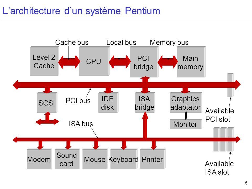 L'architecture d'un système Pentium