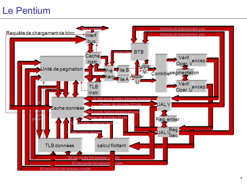 Le Pentium Requête de chargement de bloc interf. bus BTB Cache instr.