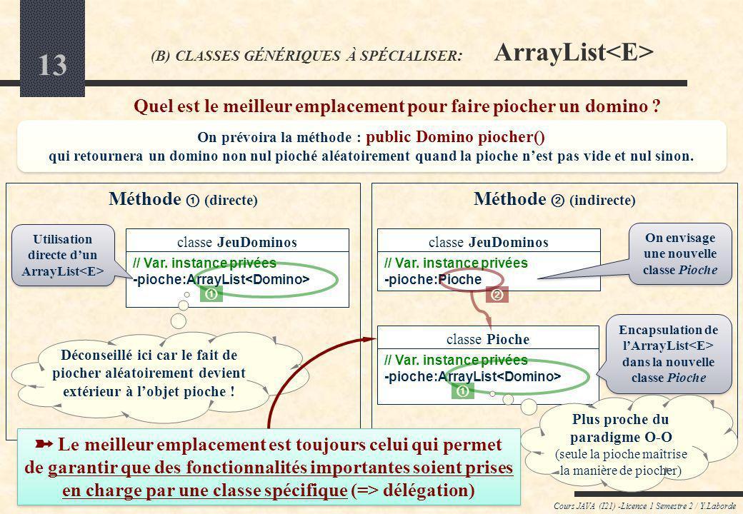 (B) CLASSES GÉNÉRIQUES À SPÉCIALISER: ArrayList<E>