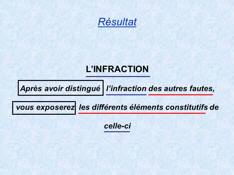 Résultat L'INFRACTION Après avoir distingué l'infraction des autres fautes, vous exposerez les différents éléments constitutifs de celle-ci.