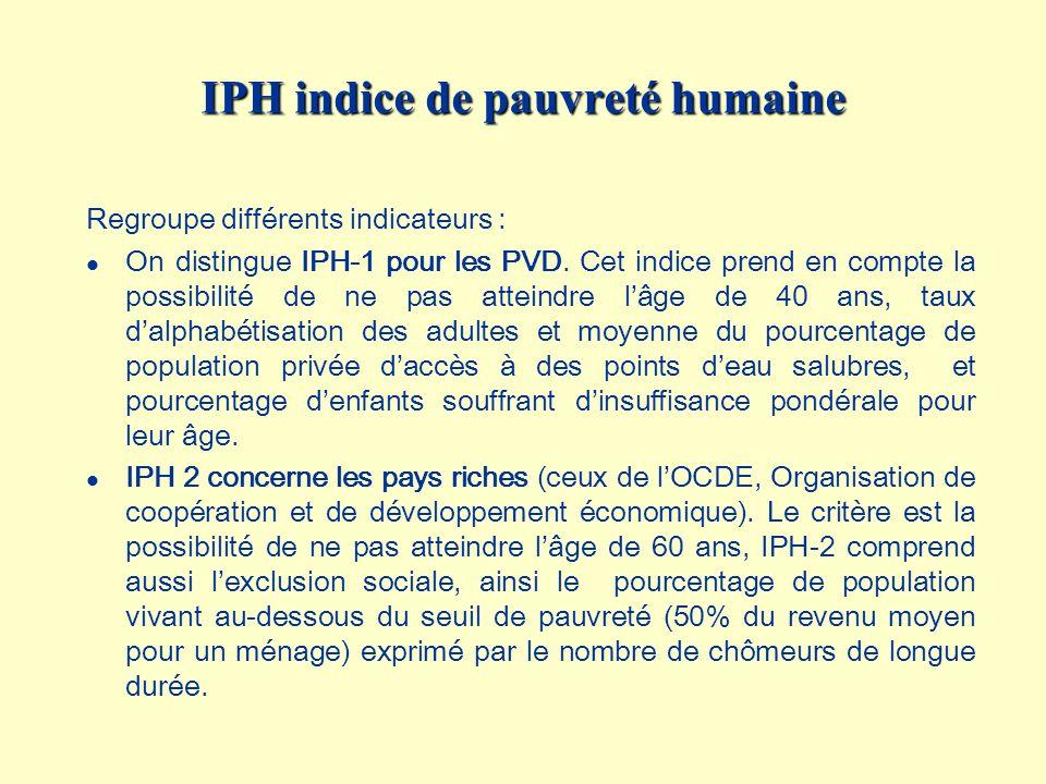 IPH indice de pauvreté humaine